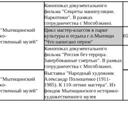 МБУК «Мытищинский историко-художественный музей»